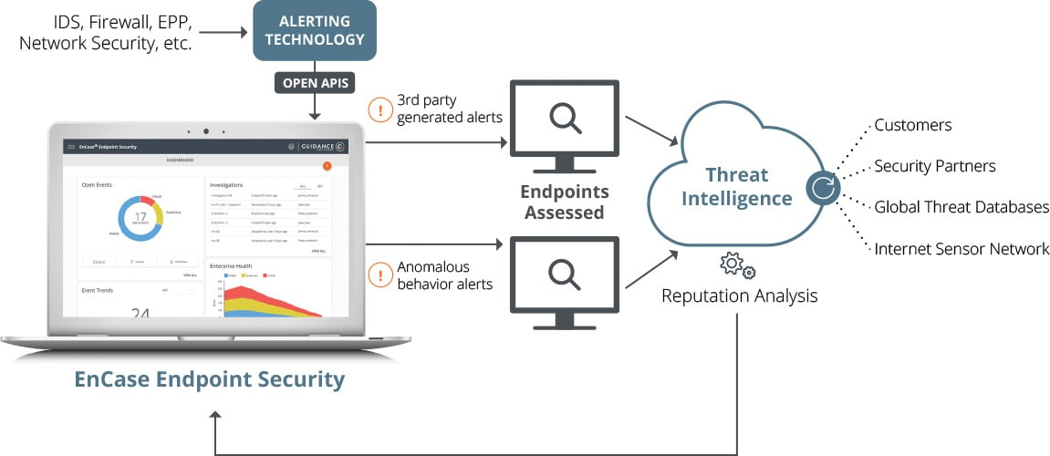 Threat Detection Process